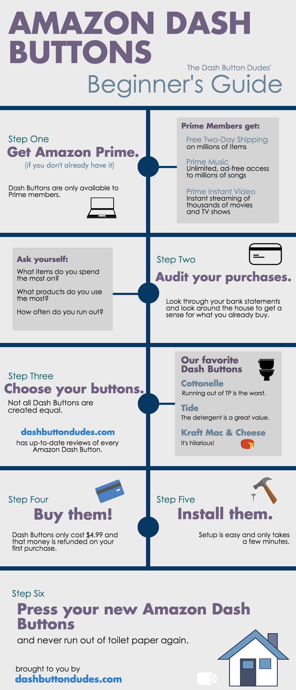 Amazon Dash Button Infographic
