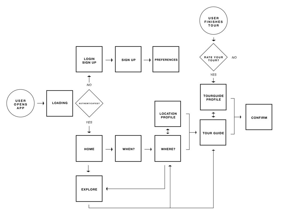 Weir-Userflow.png