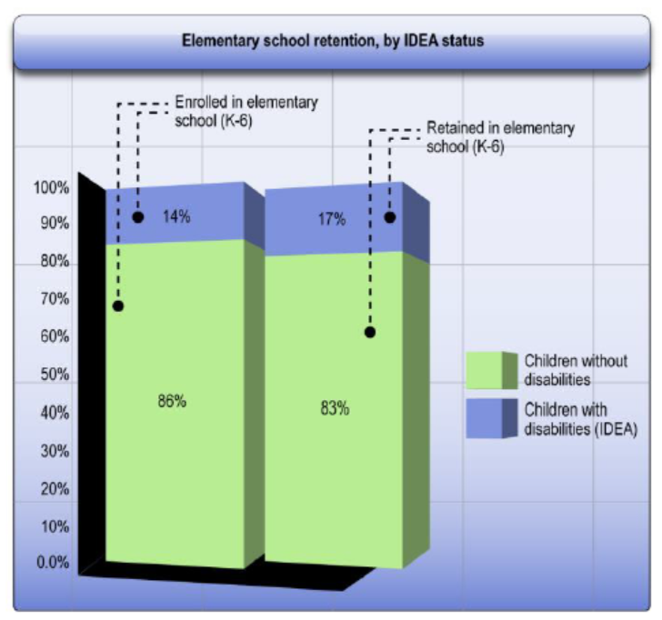 [Image: Elementary school retention, by IDEA status. Enrolled in elementary school (K-6) – 14% Children with disabilities (IDEA), 86% Children without disabilities. Retained in elementary school (K-6) – 17% Children with disabilities (IDEA), 83% Children without disabilities.