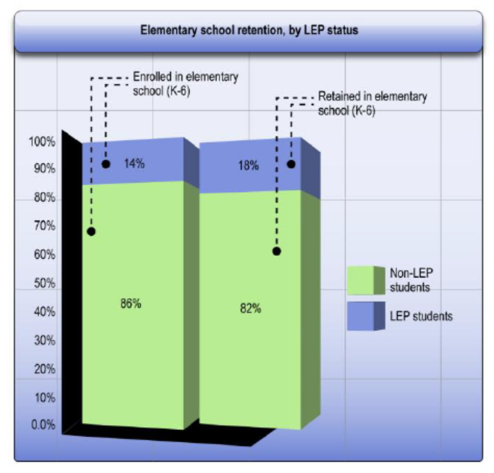 [Image: Elementary school retention, by LEP status. Enrolled in elementary school (K-6) – 14% LEP students, 86% Non-LEP Students. Retained in elementary school (K-6) – 18% LEP Students, 82% Non-LEP students.]