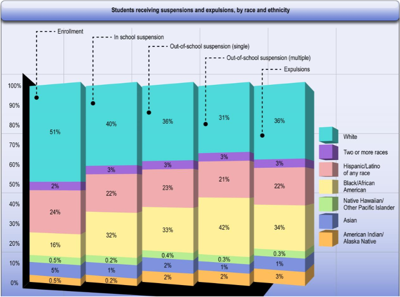 [Image: Students receiving suspensions and expulsions, by race and ethnicity. Enrollment – 51% White, 2% Two or more races, 24% Hispanic/Latino of any race, 16% Black/African American, 0.5% Native Hawaiian/Other Pacific Islander, 5% Asian, 0.5% American Indian/Alaska Native. In school suspension – 40% White, 3% Two or more races, 22% Hispanic/Latino of any race, 32% Black/African American, 0.2% Native Hawaiian/Other Pacific Islander, 1% Asian, 0.2% American Indian/Alaska Native. Out-of-school-suspension (single) – 36% White, 3% Two or more races, 23% Hispanic/Latino of any race, 33% Black/African American, 0.4% Native Hawaiian/Other Pacific Islander, 2% Asian, 2% American Indian/Alaska Native. Out-of-school-suspensions (multiple) – 31% White, 3% Two or more races, 21% Hispanic/Latino of any race, 42% Black/African American, 0.3% Native Hawaiian/Other Pacific Islander, 1% Asian, 2% American Indian/Alaska Native. Expulsions – 36% White, 3% Two or more races, 22% Hispanic/Latino of any race, 34% Black/African American, 0.3% Native Hawaiian/Other Pacific Islander, 1% Asian, 3% American Indian/Alaska Native.