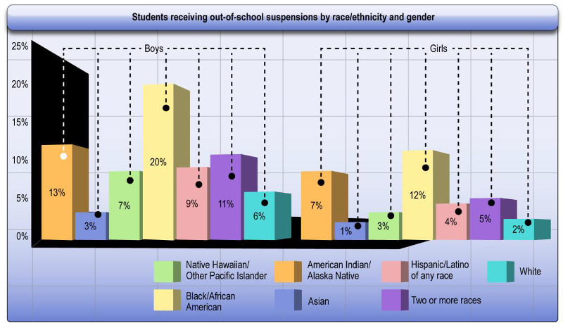 [Image: Students receiving out-of-school suspensions by race/ethnicity and gender. Boys – 13% American Indian/Alaska Native, 3% Asian, 7% Native Hawaiian/Other Pacific Islander, 20% Black/African American, 9% Hispanic/Latino of any race, 11% Two or more races, 6% White. Girls – 7% American Indian/Alaska Native, 1% Asian, 3% Native Hawaiian/Other Pacific Islander, 12% Black/African American, 4% Hispanic/Latino of any race, 5% Two or more races, 2% White.