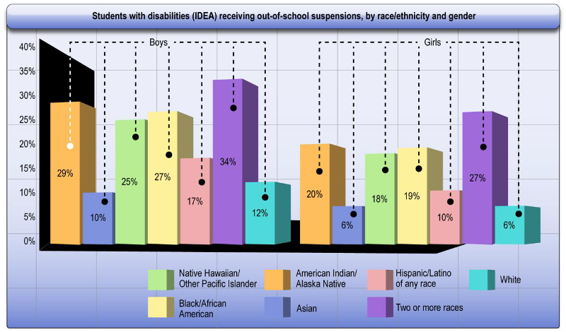 [Image: Students with disabilities (IDEA) receiving out-of-school suspensions, by race/ethnicity and gender. Boys – 29% American Indian/Alaska Native, 10% Asian, 25% Native Hawaiian/Other Pacific Islander, 27% Black/African American, 17% Hispanic/Latino of any race, 34% Two or more races, 12% White. Girls – 20% American Indian/Alaska Native, 6% Asian, 18% Native Hawaiian/Other Pacific Islander, 19% Black/African American, 10% Hispanic/Latino of any race, 27% Two or more races, 6% White.]