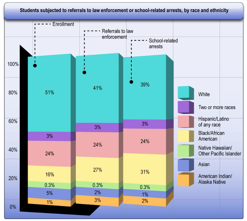 [Image: Students subjected to referrals to law enforcement or school-related arrests, by race and ethnicity. Enrollment – 51% White, 3% Two or more races, 24% Hispanic/Latino of any race, 16% Black/African American, 0.3% Native Hawaiian/Other Pacific Islander, 5% Asian, 1% American Indian/Alaska Native. Referrals to law enforcement – 41% White, 3% Two or more races, 24% Hispanic/Latino of any race, 27% Black/African American, 0.3% Native Hawaiian/Other Pacific Islander, 2% Asian, 3% American Indian/Alaska Native. School-related arrests – 39% White, 3% Two or more races, 24% Hispanic/Latino of any race, 31% Black/African American, 0.5% Native Hawaiian/Other Pacific Islander, 1% Asian, 2% American Indian/Alaska Native.]
