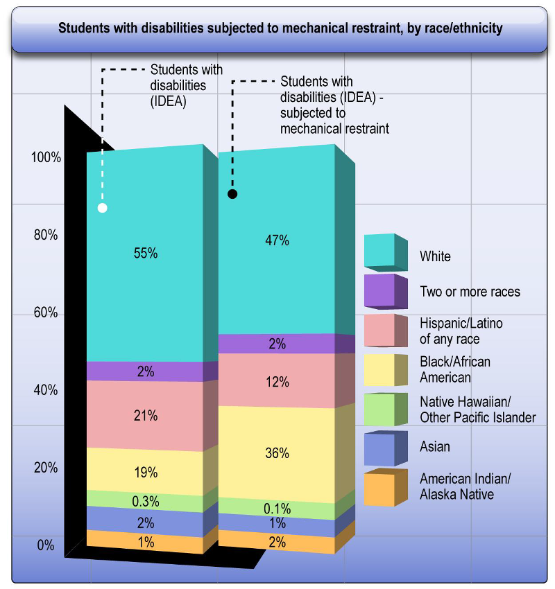 [Image: Students with disabilities subjected to mechanical restraint, by race/ethnicity. Students with disabilities (IDEA) – 55% White, 2% Two or more races, 21% Hispanic/Latino of any race, 19% Black/African American, 0.3% Native Hawaiian/Other Pacific Islander, 2% Asian, 1% American Indian/Alaska Native. Students with disabilities (IDEA) subjected to mechanical restraint – 47% White, 2% Two or more races, 12% Hispanic/Latino of any race, 36% Black/African American, 0.1% Native Hawaiian/Other Pacific Islander, 1% Asian, 2% American Indian/Alaska Native.]