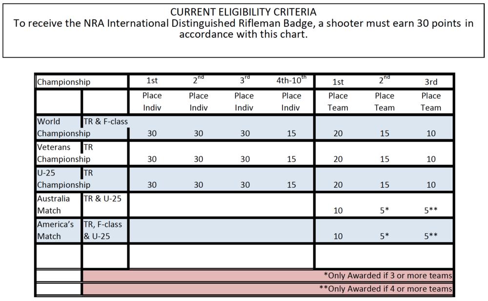 IDB Point Chart PDF