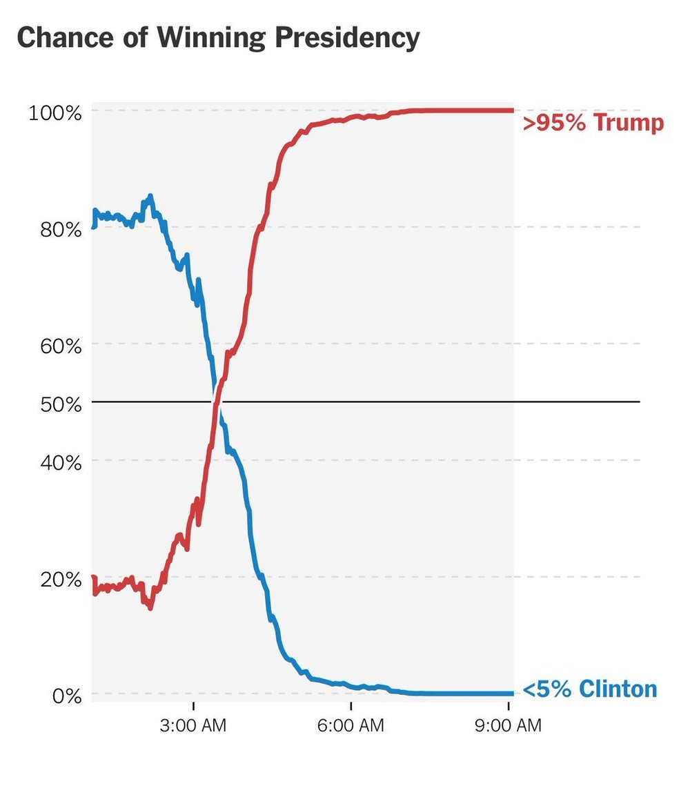 Gráfico do  The New York Times  mostrando as previsões da eleição hora a hora.