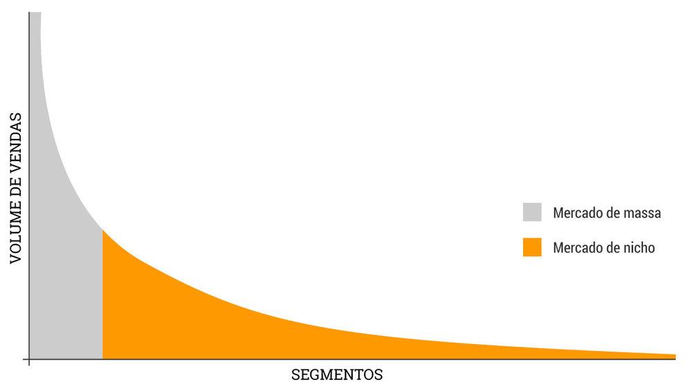 Gráfico representando o conceito de cauda longa.