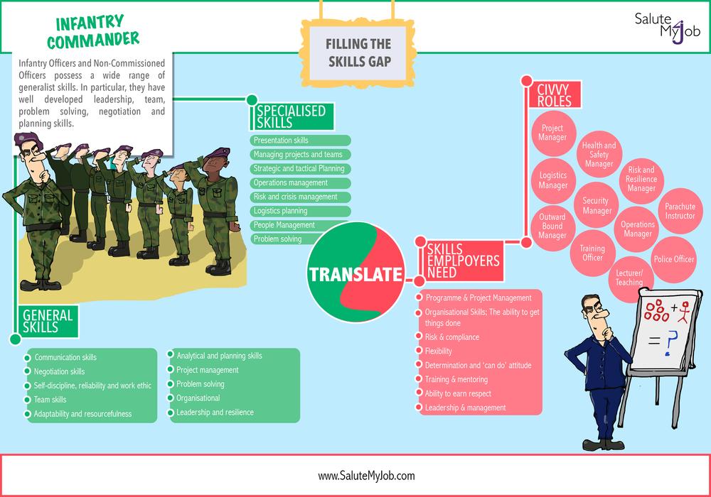 Filling-the-skills-gap-Infantry-Manager