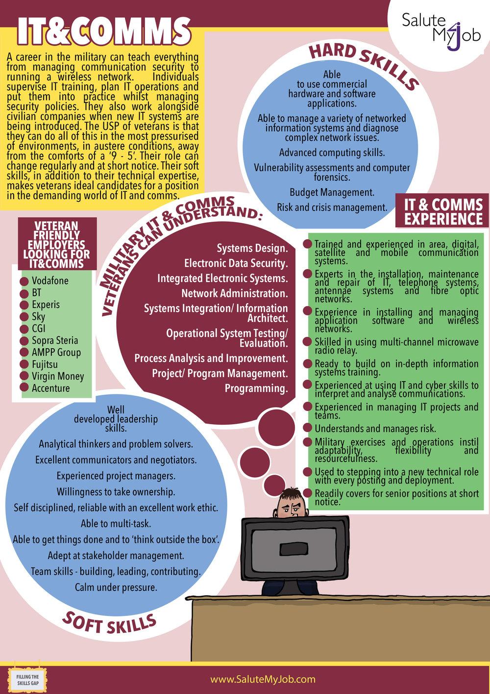 Skills Translation - it & comms.jpg