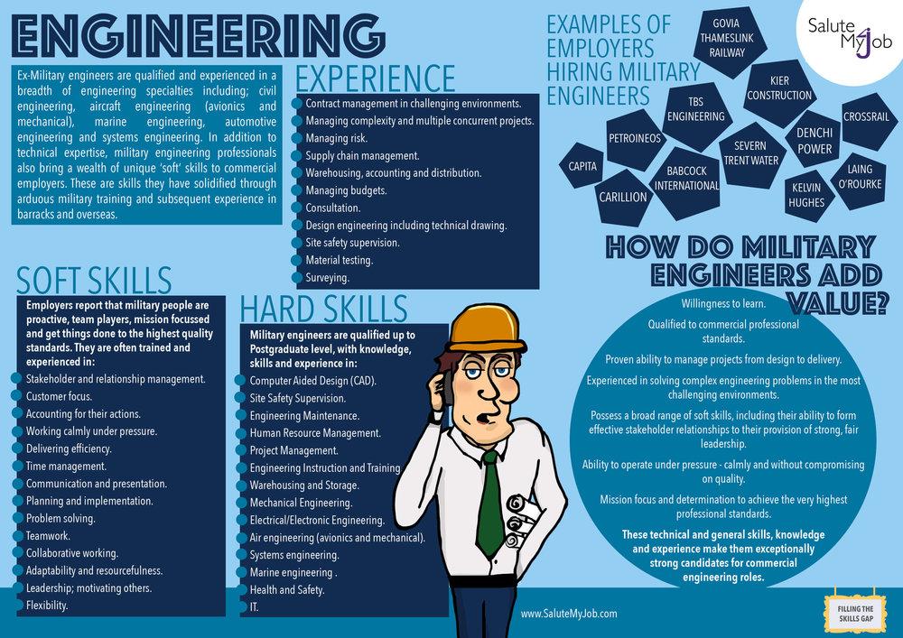 Translate skills of military engineers