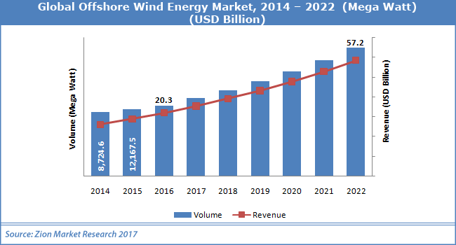 Global-Offshore-Wind-Energy-Market *1