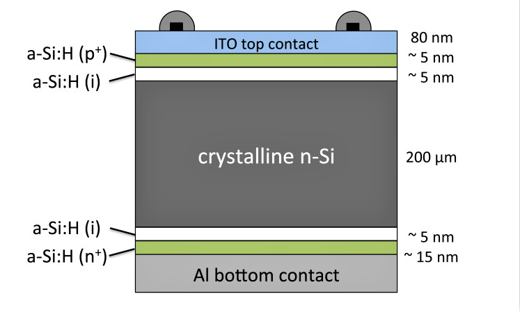 Schematic cross-section of a  HIT solar cell