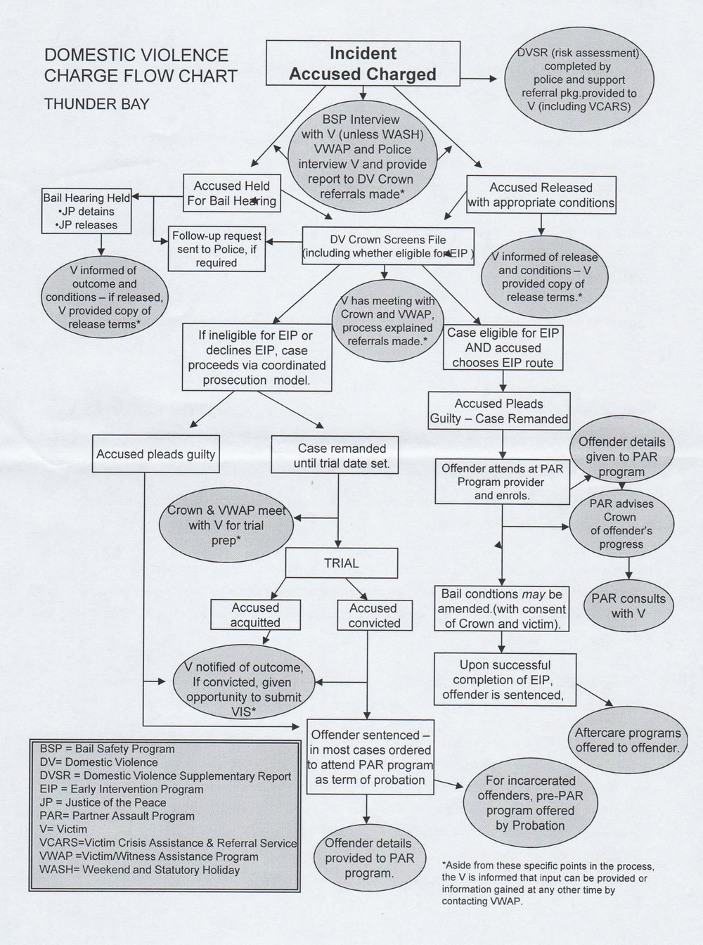 Thunder Bay DV Charge Flowchart