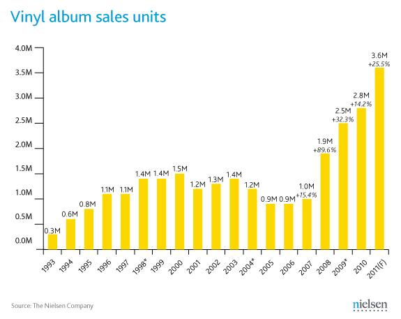 Vinyl music sales