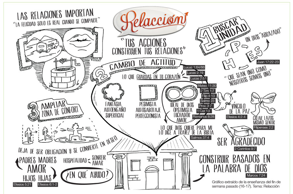 Message notes for RELACCION - 2013