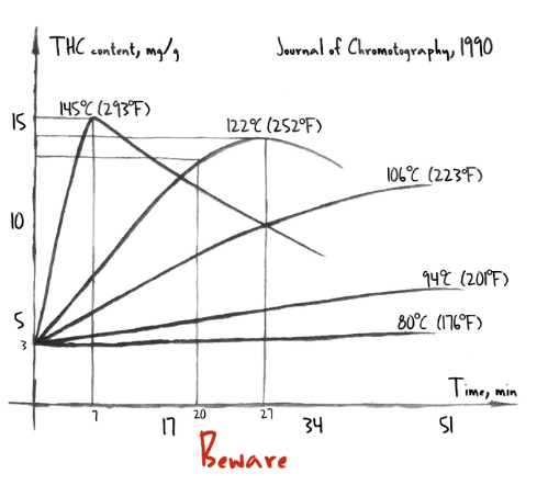 decarboxylation-graph