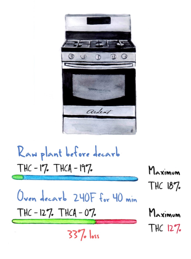 oven-decarb