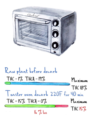 toaster-oven-decarb.png