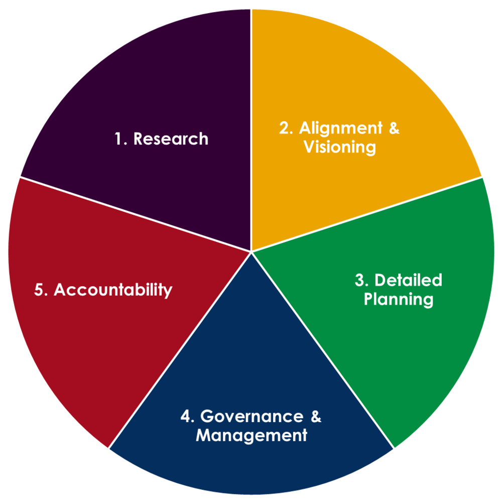 what are the steps in the planning process
