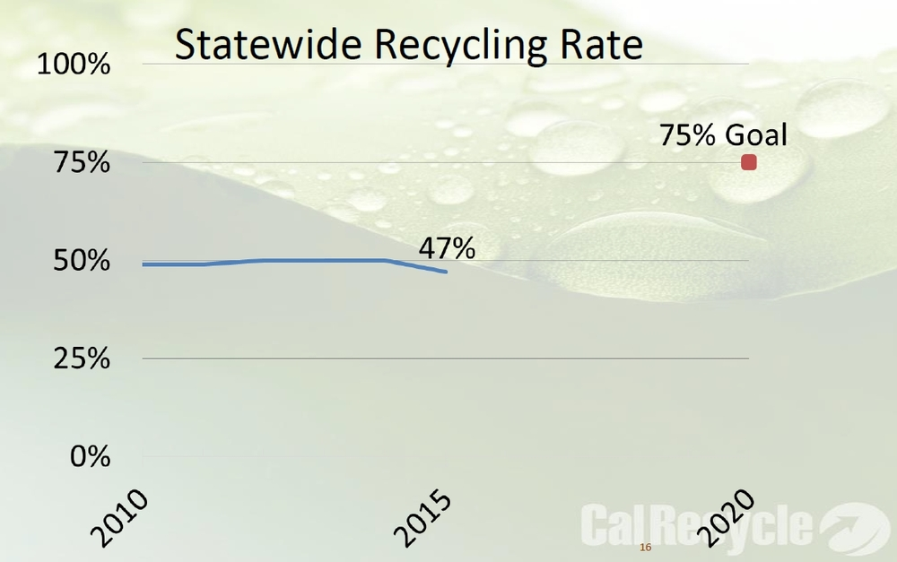 What information is offered on the CalRecycle website?