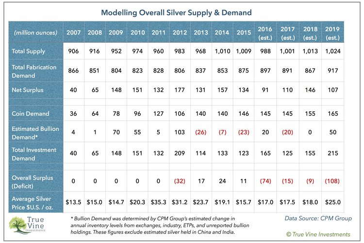 Silver Price Forecast True Vine Investments - How to price vinyl decals