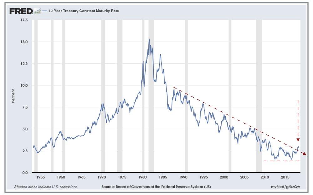 Fed Graph.jpg