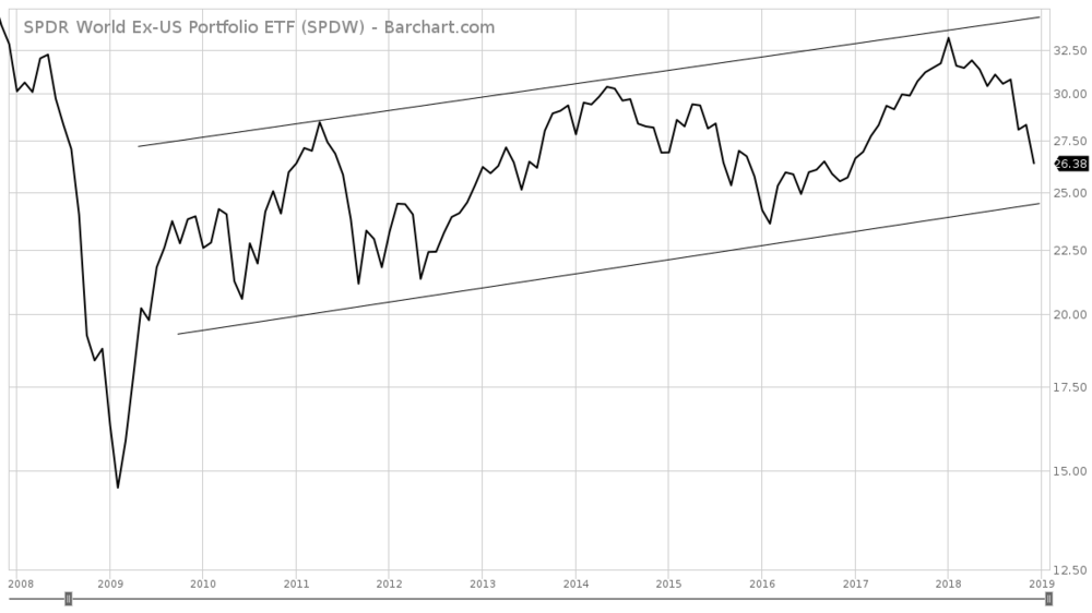 logarithmic scale; chart courtesy of barchart.com ;  click to enlarge