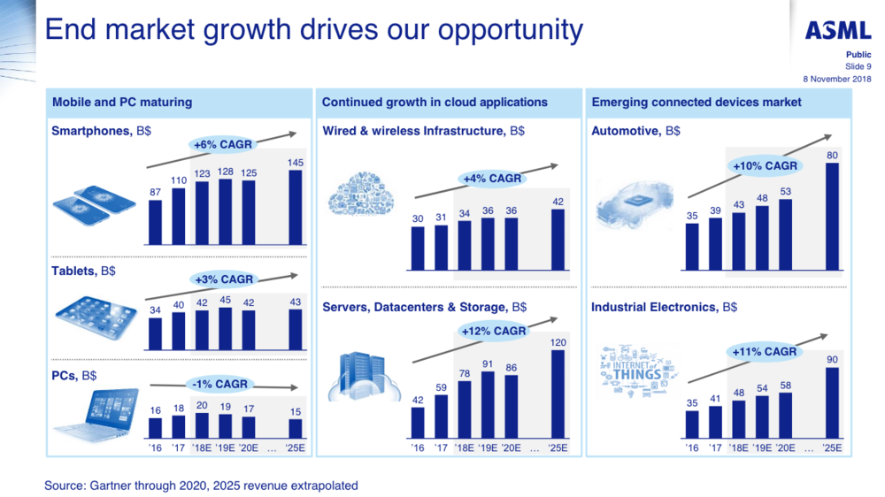 source: ASML    presentation   , Gartner;    click to enlarge