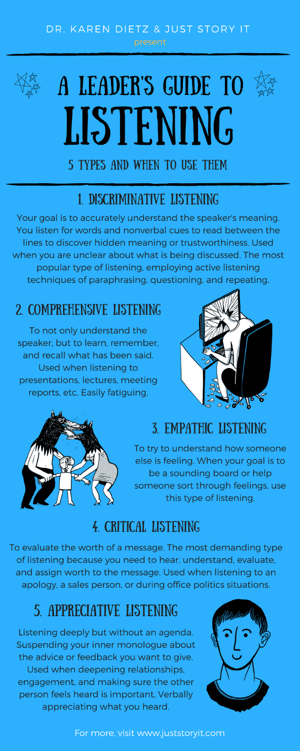 5 types of listening Infographic.png