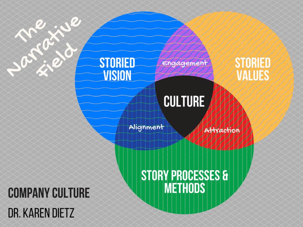 The Narrative Field In Organizations