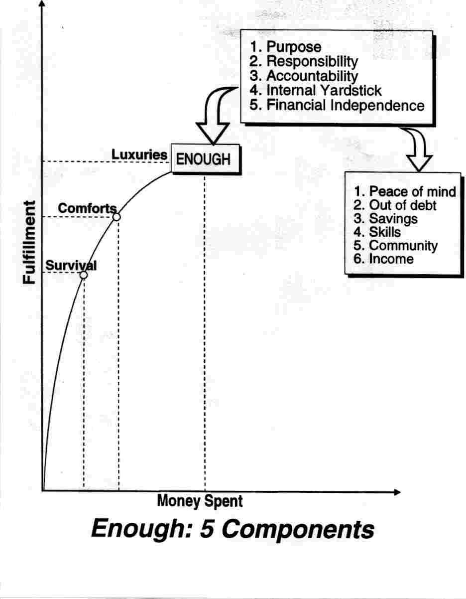 Enough Components