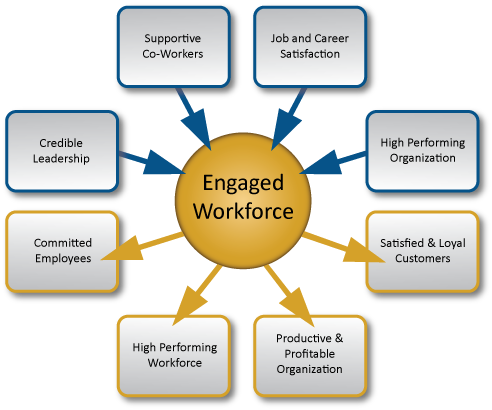 EngagedWorkforceModel.png