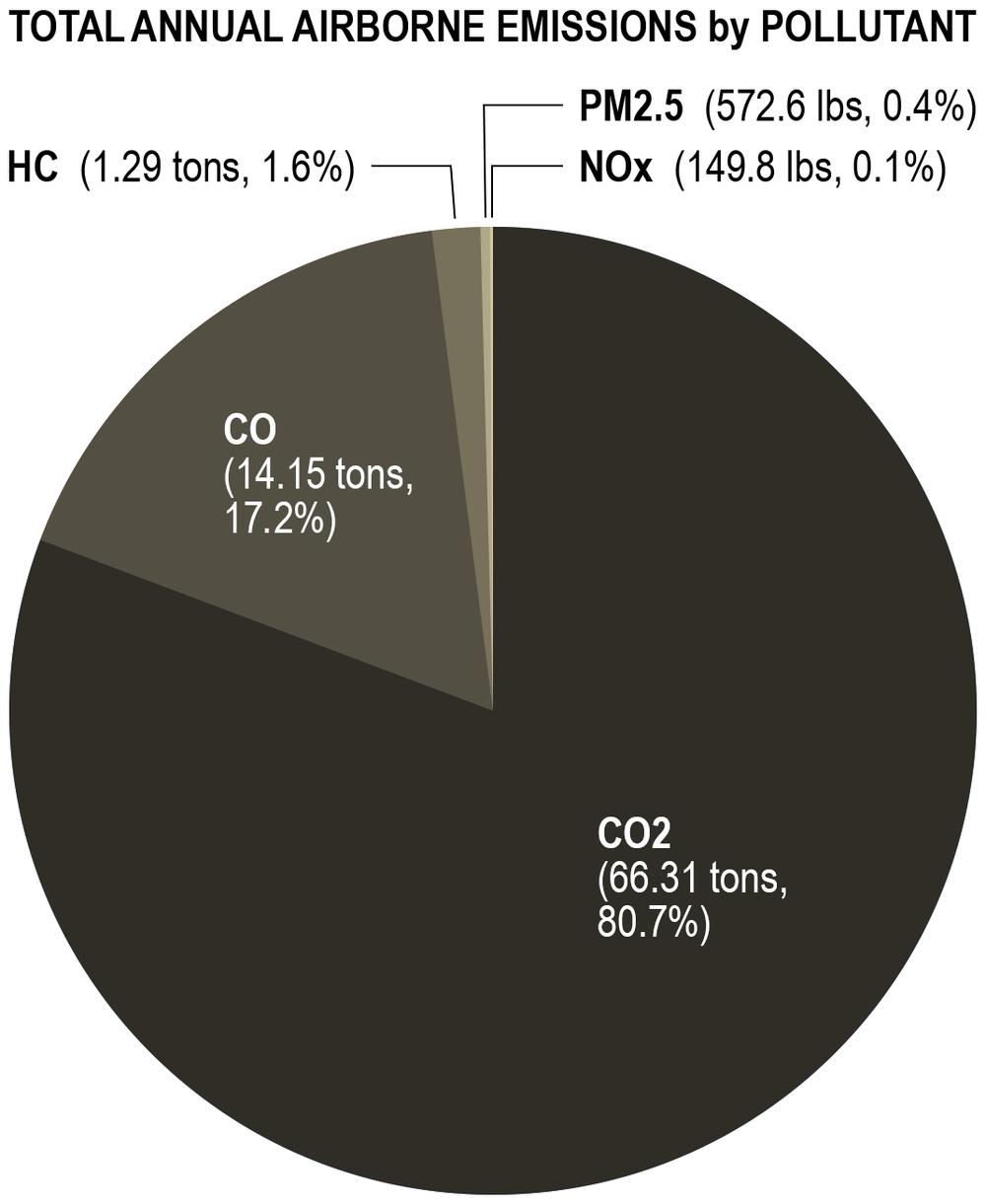 AGZA_GZ_Ojai_Pie_Charts_01_Emissions_1070.png