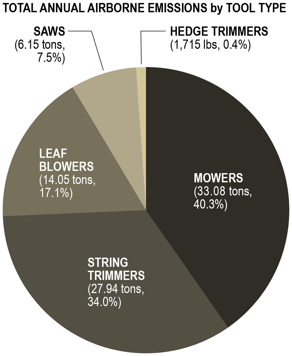 AGZA_GZ_Ojai_Pie_Charts_02_Tools_1070.png