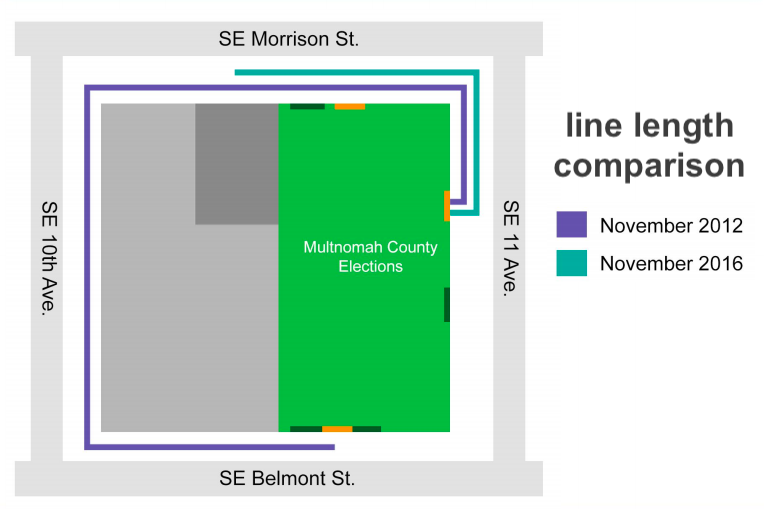 The 2012 line stretches around the block, compared to the much shorter 2016 line. Figure courtesy of Multnomah County Elections.