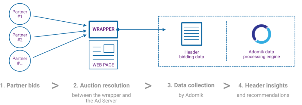 how-adomik-for-header-bidding-works