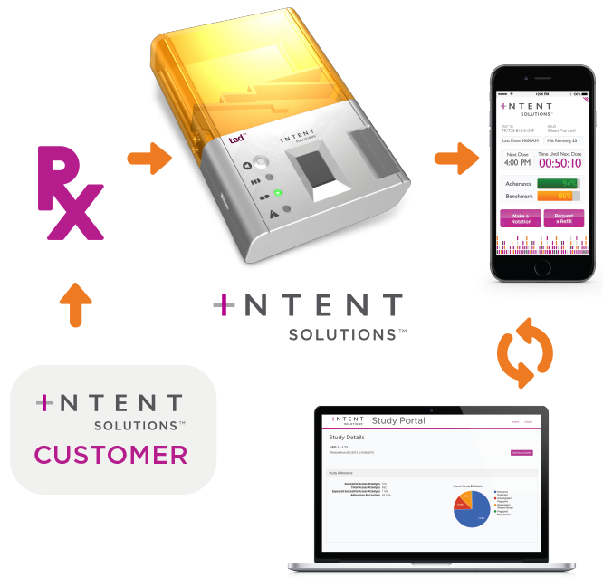 Intent Solutions Smart Portable Medication Dispenser