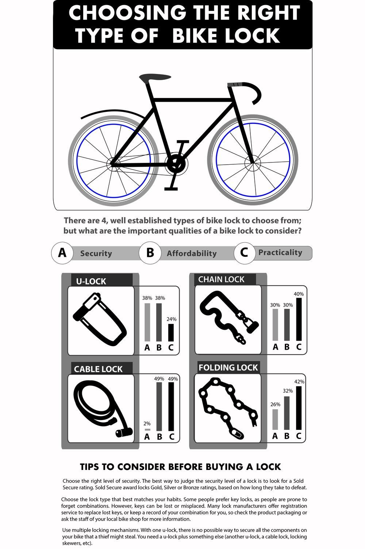 Bike Lock Infographic