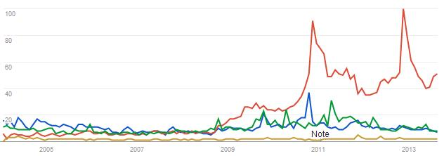 zombies-google-trend-graph