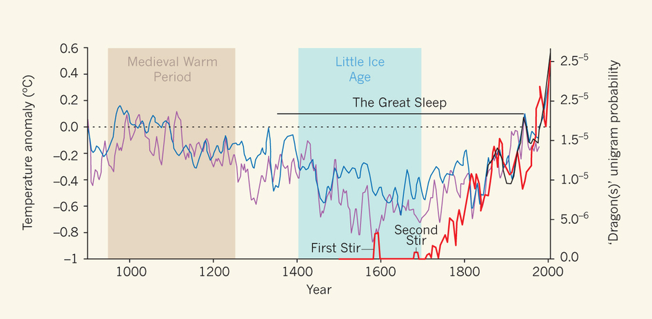 Figure 1: The rise and fall and rise again of dragons. The relative frequency of 'dragons' in fictional literature (thick red line), as determined as a unigram probability (ref. 4), with two historical reconstructions of Northern Hemisphere temperature (decadal smoothing) shown in blue (ref. 5)  and purple (ref. 6). Global temperatures have been measured since 1855 (thick black line (ref. 5)). Temperature anomalies represent deviations from the 1961–90 reference period. The rising incidence of dragons in the literature correlates with rising temperatures, and suggests that these fire-breathing lizards are being sighted more frequently. As a result, the large-scale 'Third Stir' is deemed to be imminent.