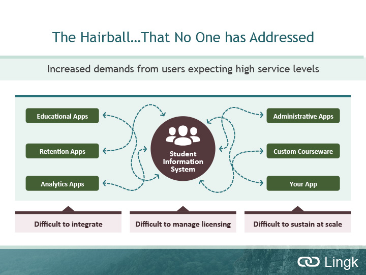 The current hairball and fragile state of institutional data integrations