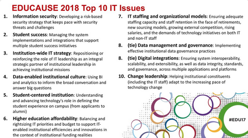 Educause 2018 Top 10 IT Issues.png