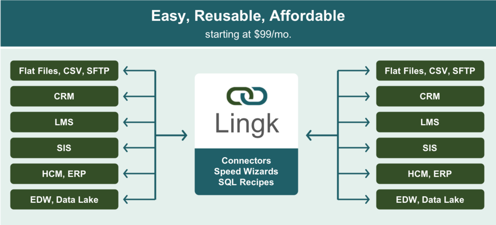 lingk_connector_ecosystem.png