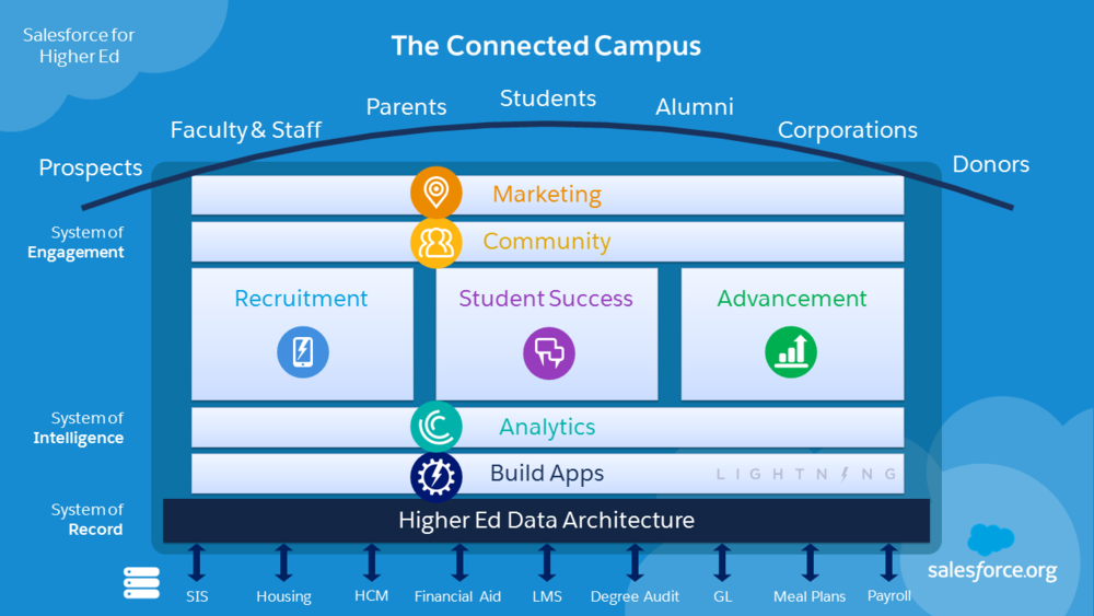 The Salesforce Connected Campus (HEDA) Model