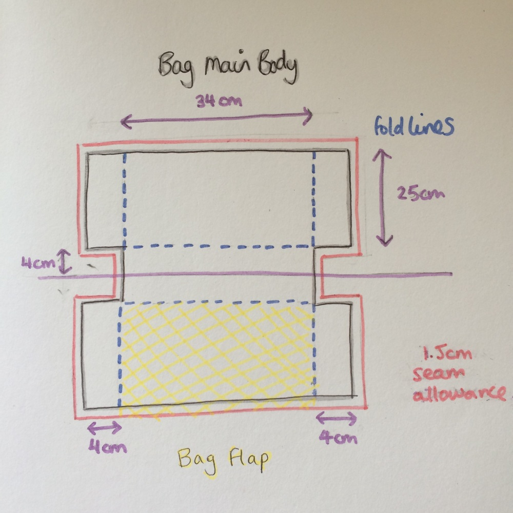 The shape of the bag pattern, showing the measurements of the height and width of the bag; the depth of the gussets; seam allowance and fold lines.