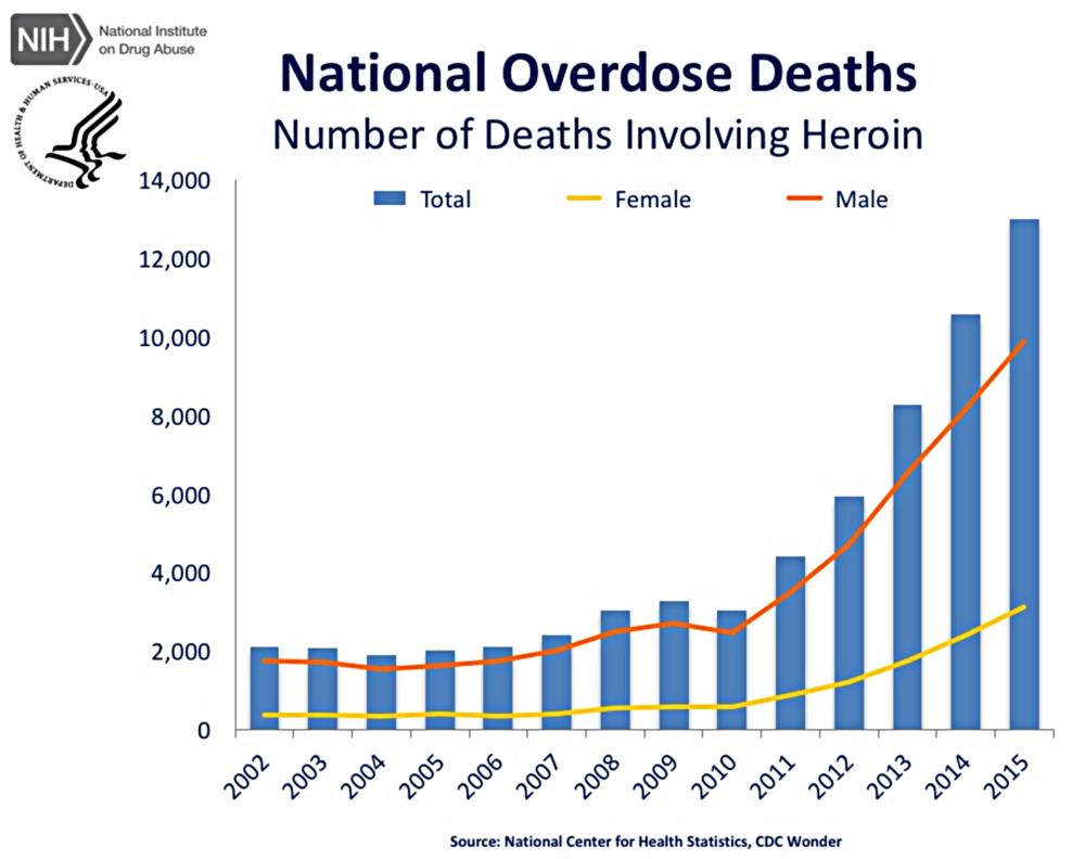 NIH Heroin data.png