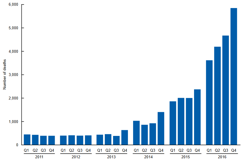 FENTANYL DEATHS BY QUARTER (2011 TO 2016)