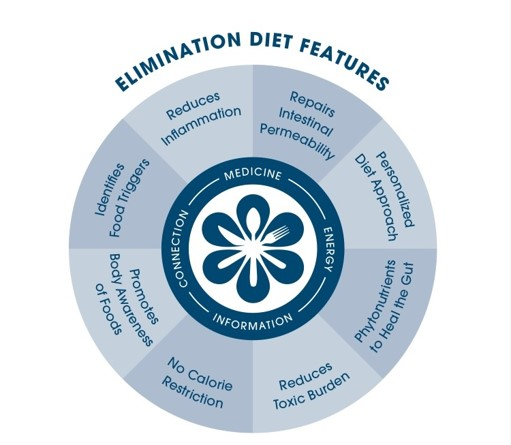 We use the Institute for Functional Medicine's Elimination Food Plan tools, coupled with expert  Nurse Coaching  skills to support you on your journey.