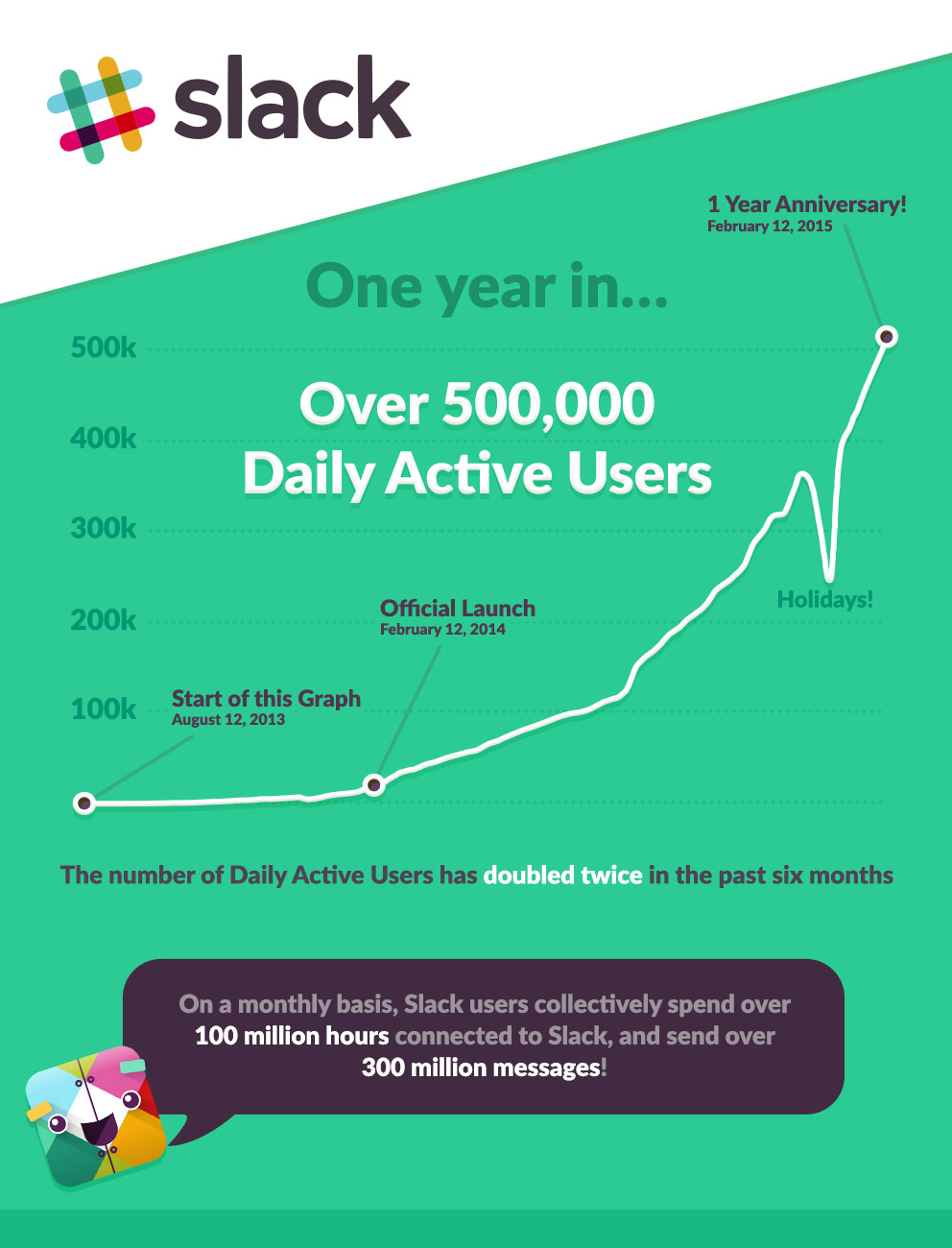 Slack one year anniversary infographic piece 1